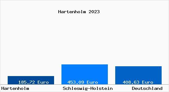 Hartenholm 2021
