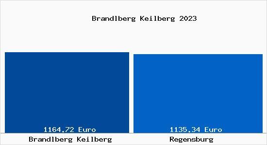 Grundstückspreise Regensburg