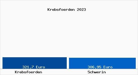 Grundstückspreise Schwerin