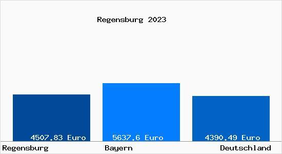 Quadratmeterpreis Regensburg