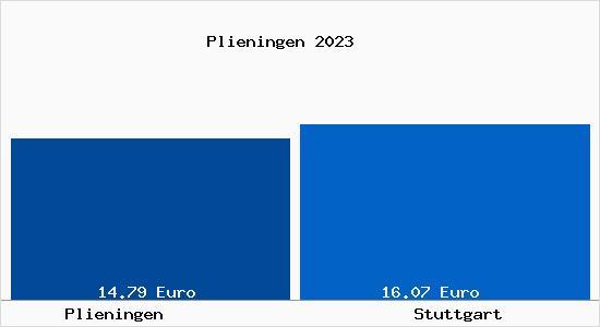 Mietspiegel stuttgart 2020